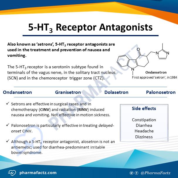 5-HT3 Receptor Antagonists