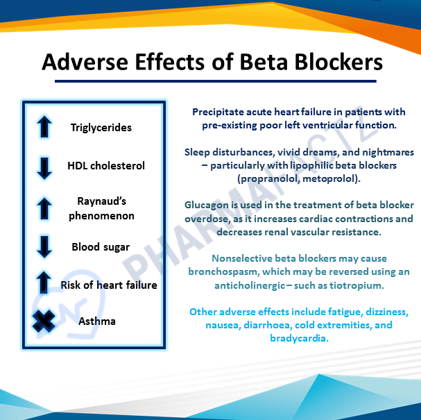 Adverse Effects of Beta Blockers