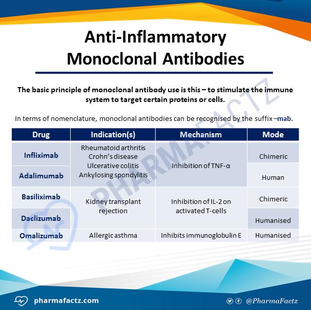Anti-Inflammatory Monoclonal Antibodies