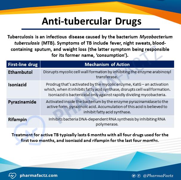 Anti-tubercular Drugs
