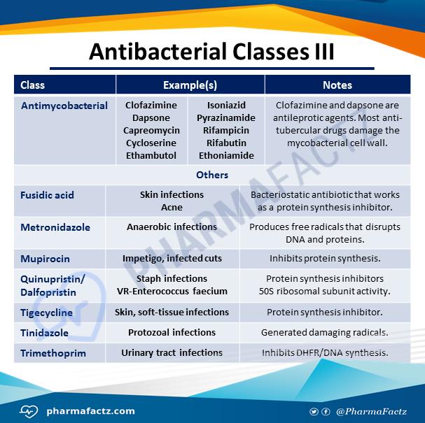 Antibacterial Classes III