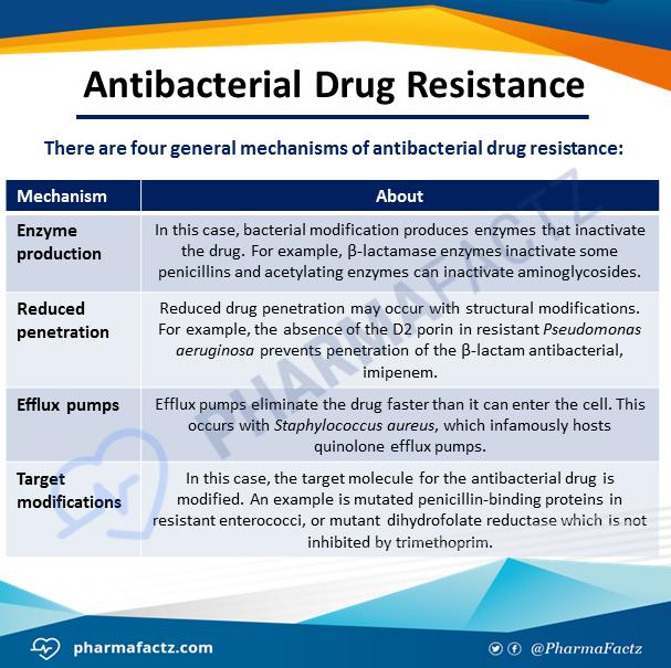 Antibacterial Drug Resistance