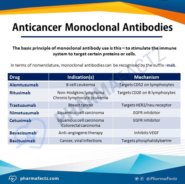 Anticancer Monoclonal Antibodies