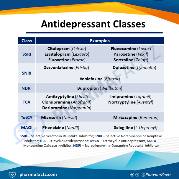 Antidepressant Classes