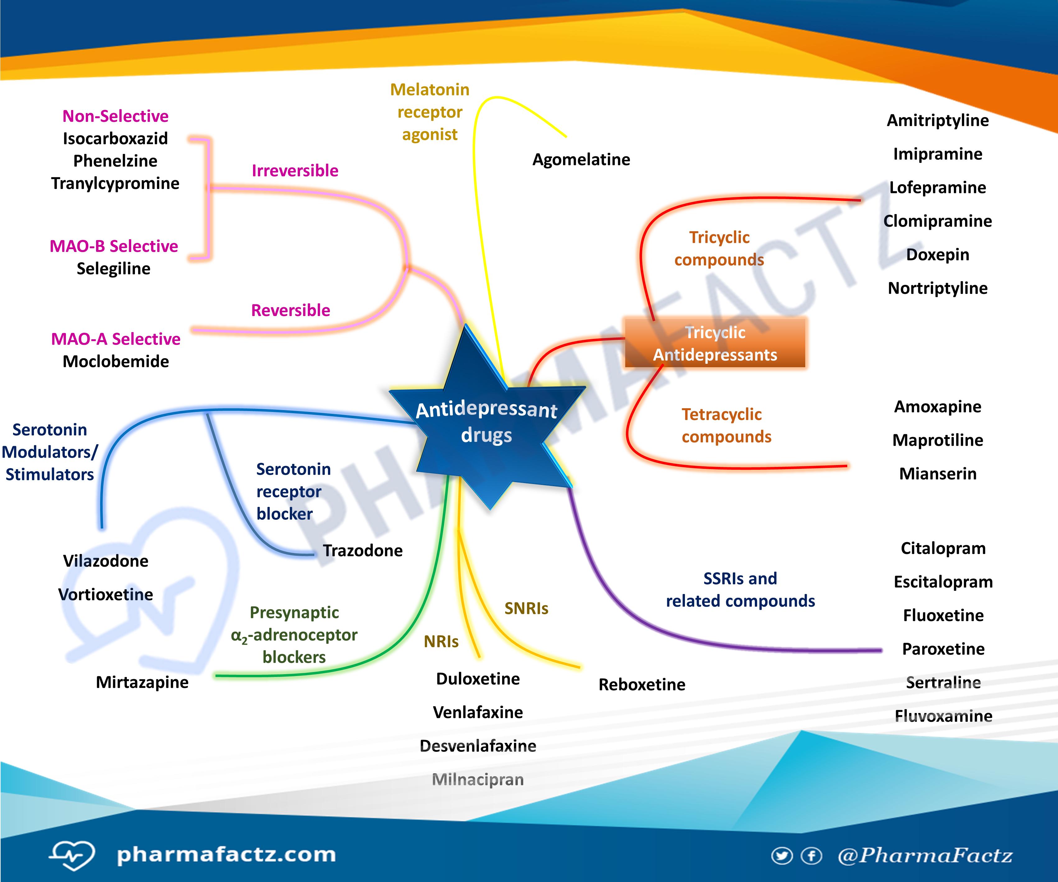 Antidepressant Drugs Mindmap