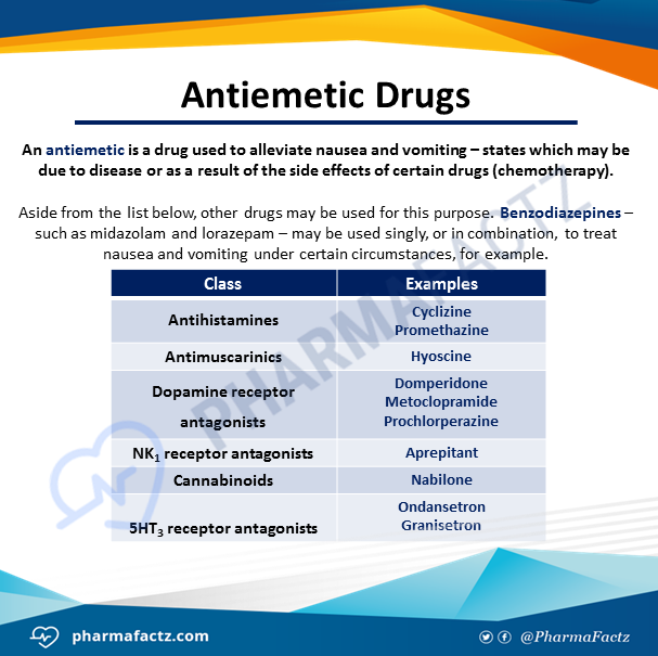 Antiemetic Drugs
