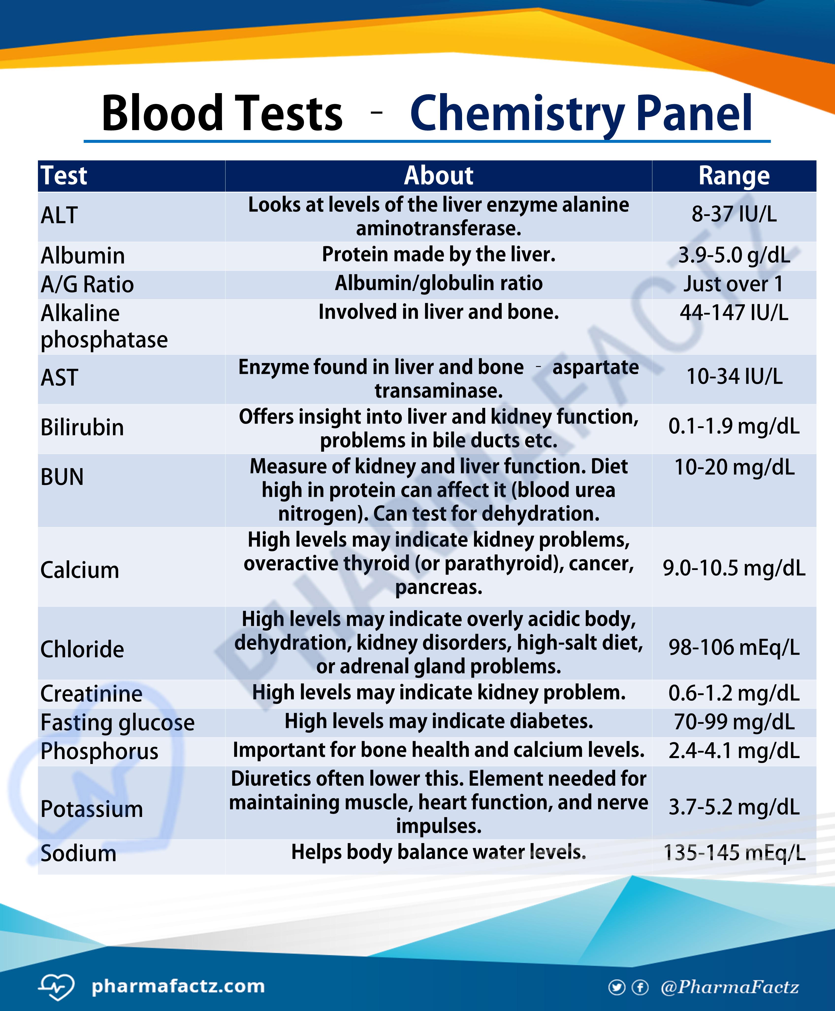 Blood Tests - Chemistry Panel