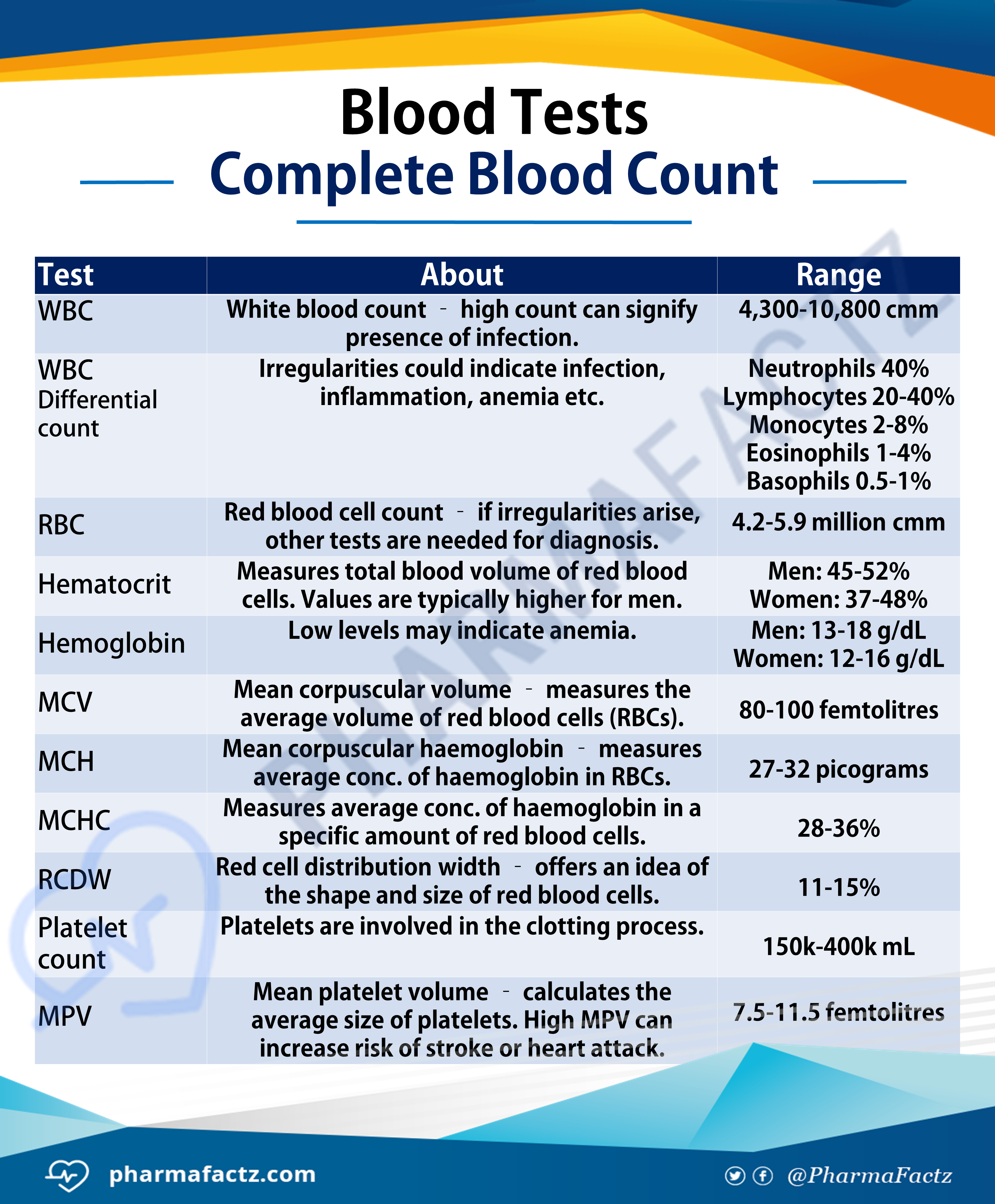 Blood Tests - Complete Blood Count