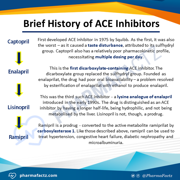 Brief History of ACE Inhibitors