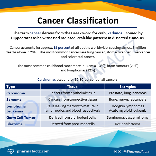 Cancer Classification