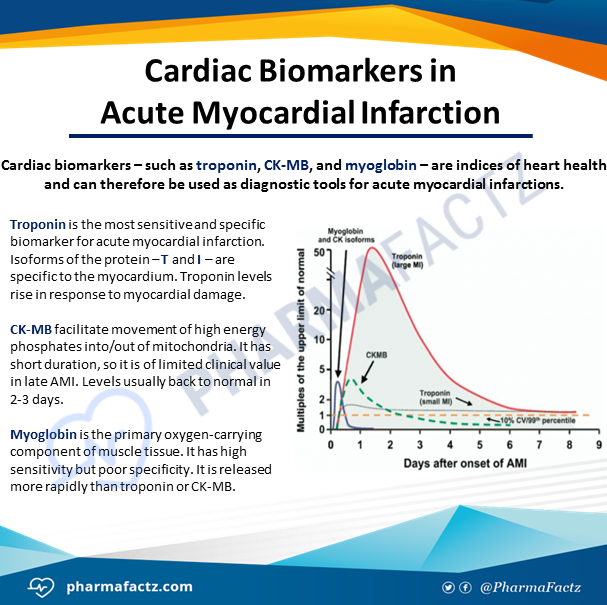 Cardiac Biomarkers in Acute Myocardial Infarction