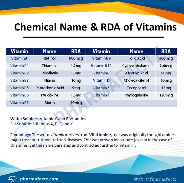 Chemical Name & RDA of Vitamins