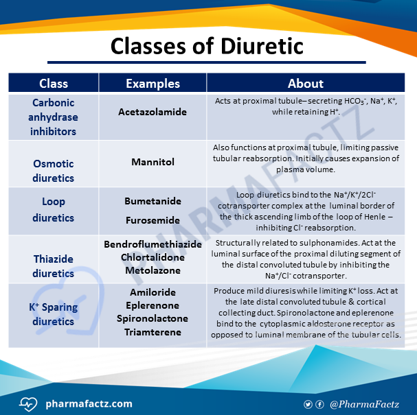 Classes of Diuretic