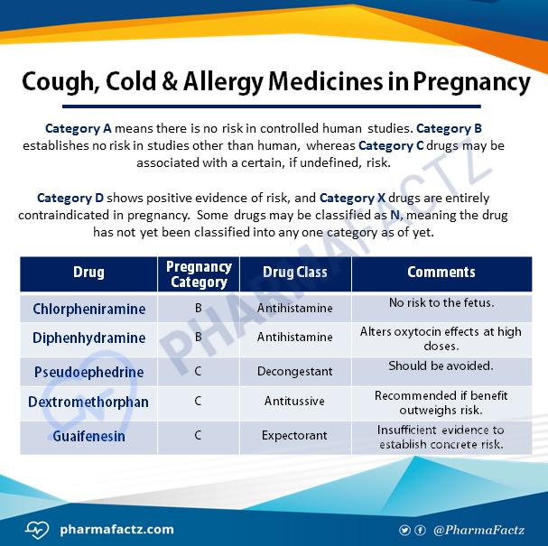 Cough, Cold & Allergy Medicines in Pregnancy