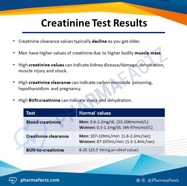 Creatinine Test Results