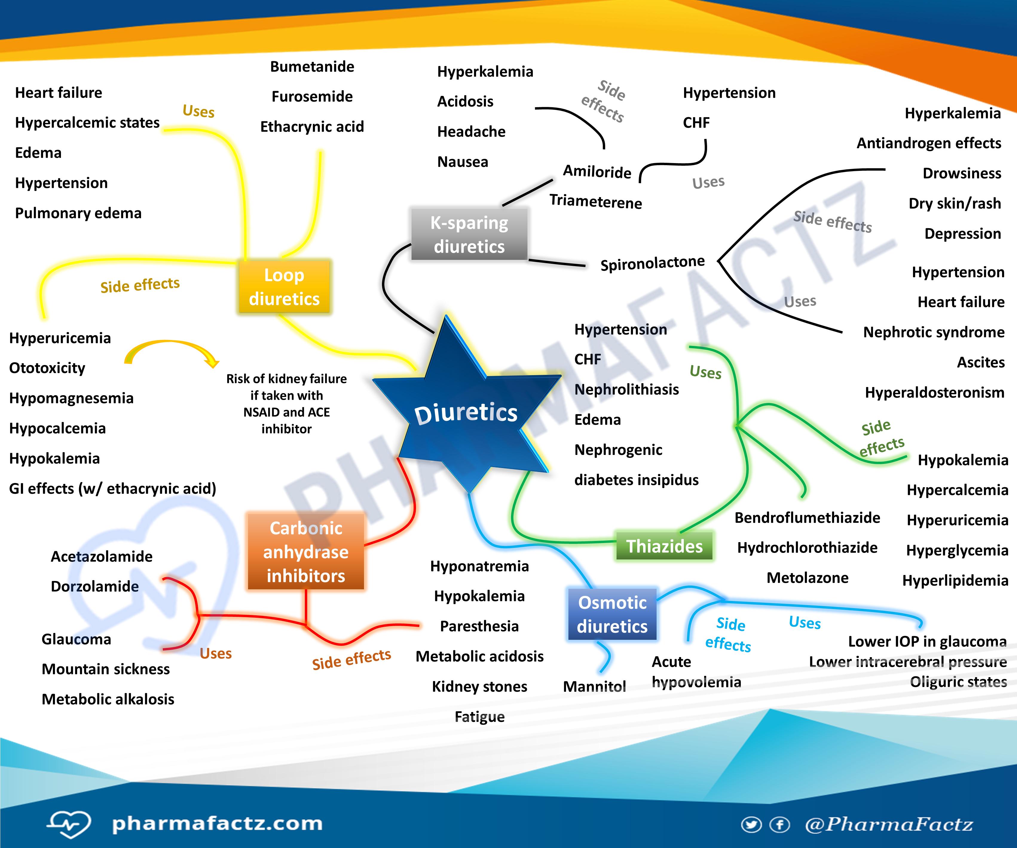 Diuretics Mindmap