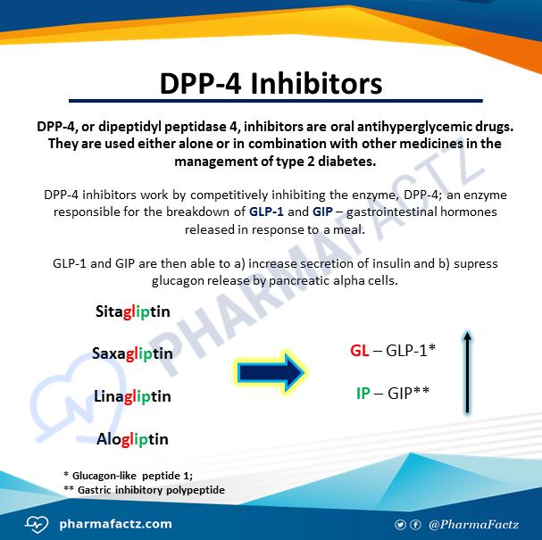 DPP-4 Inhibitors