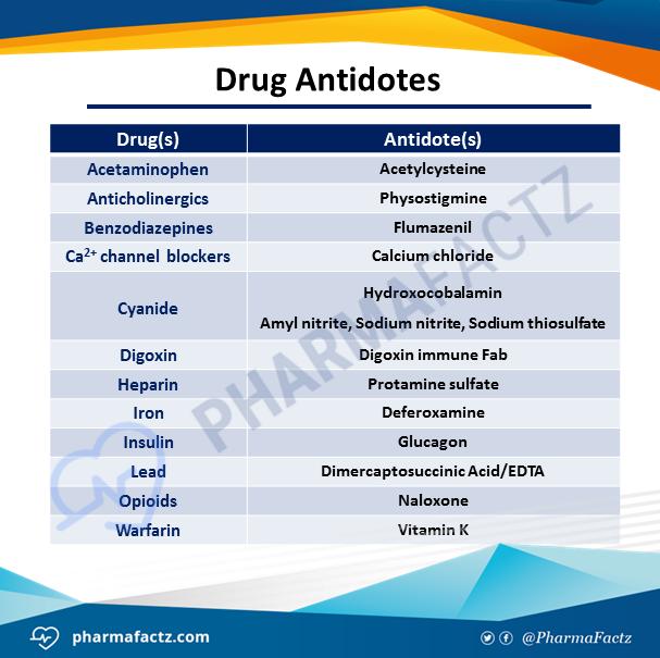 Drug Antidotes
