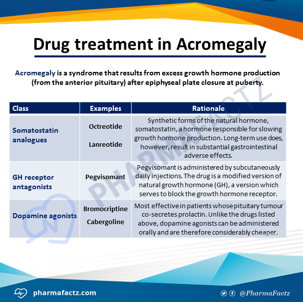Drug treatment in Acromegaly