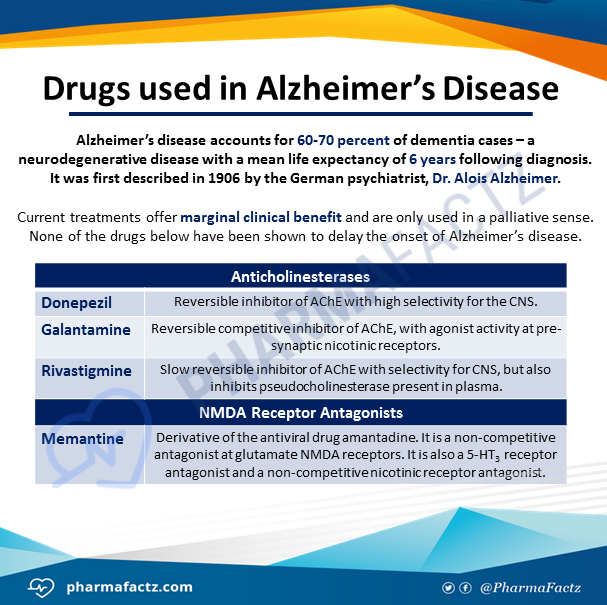 Drugs used in Alzheimer's Disease