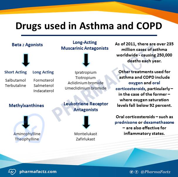 Drugs used in Asthma & COPD