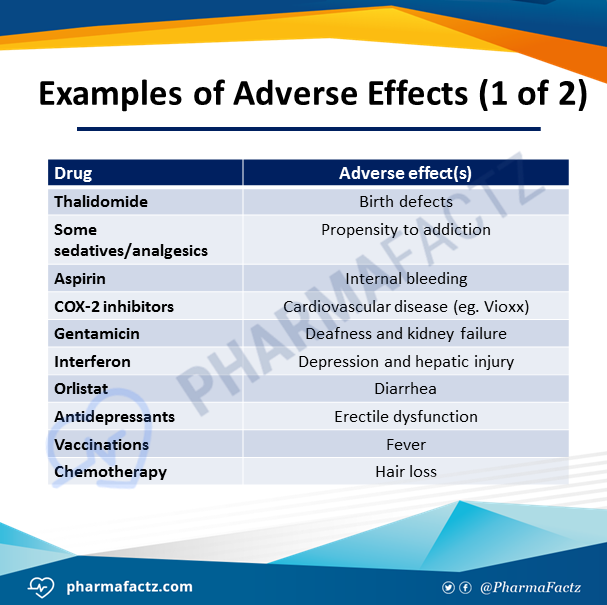 Examples of Adverse Effects (1 of 2)