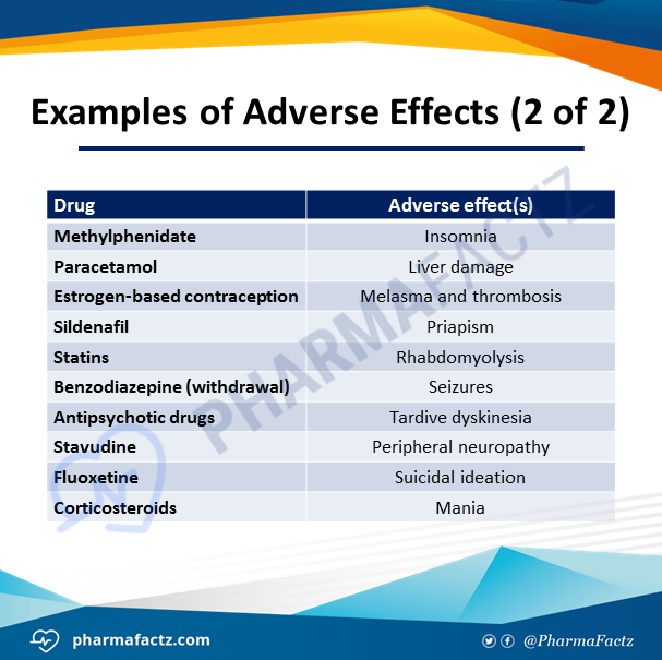 Examples of Adverse Effects (2 of 2)