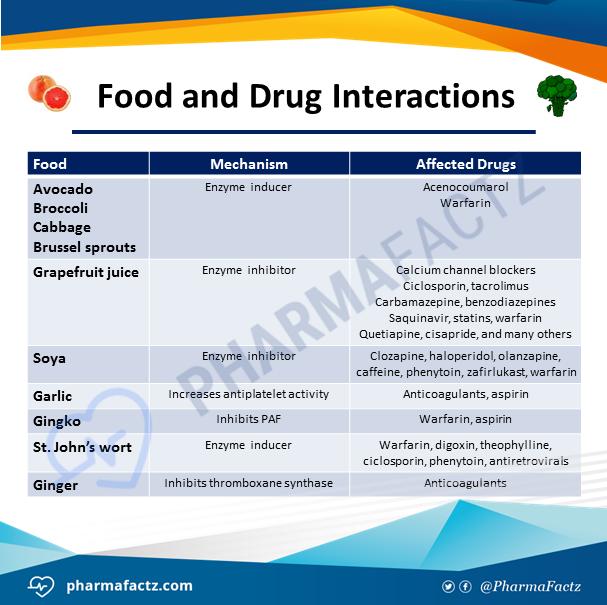 Food & Drug Interactions