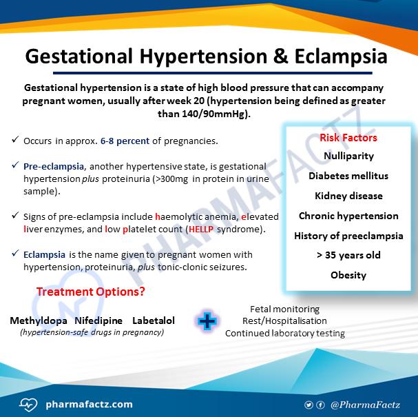 Gestational Hypertension & Eclampsia