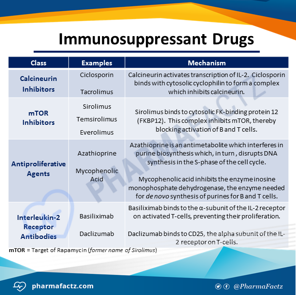 Pharmacology Of Immunosuppressant Drugs