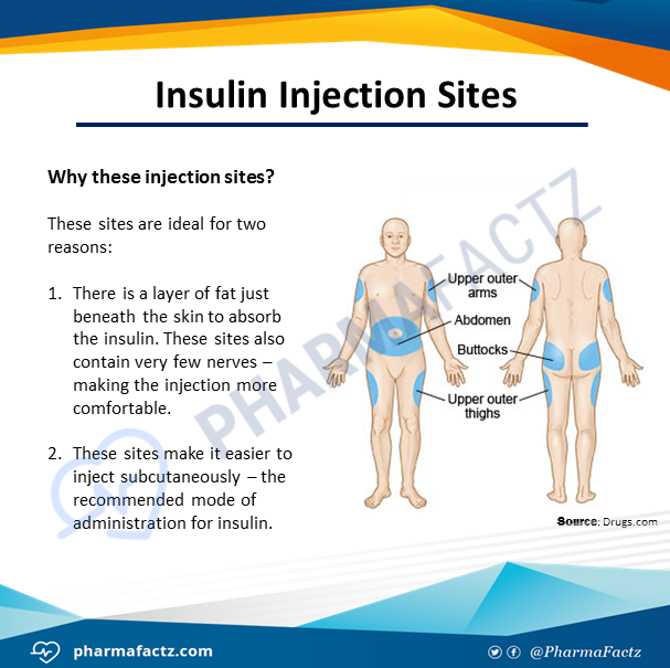 Insulin Injection Sites