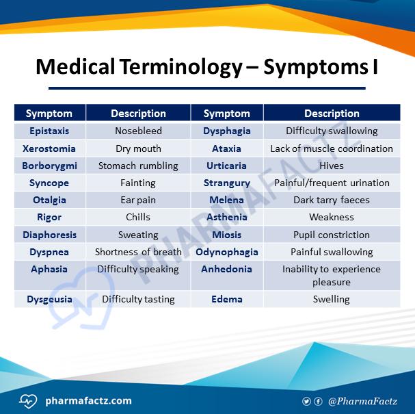 Medical Terminology - Symptoms I