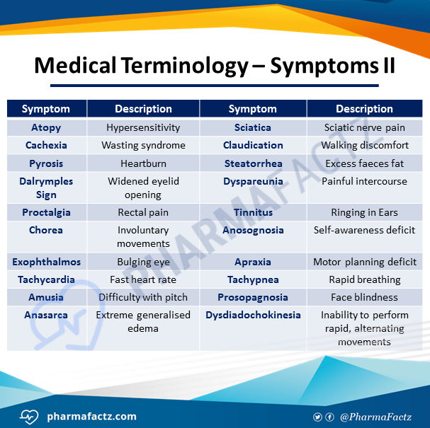 Medical Terminology - Symptoms II