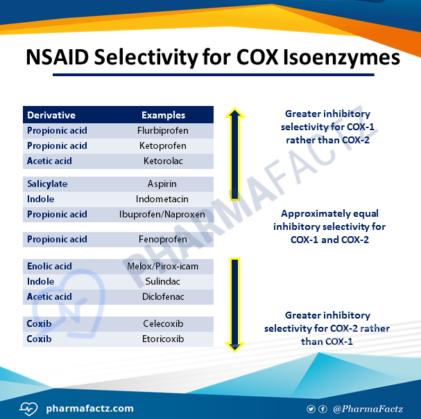 NSAID Selectivity for COX Isoenzymes