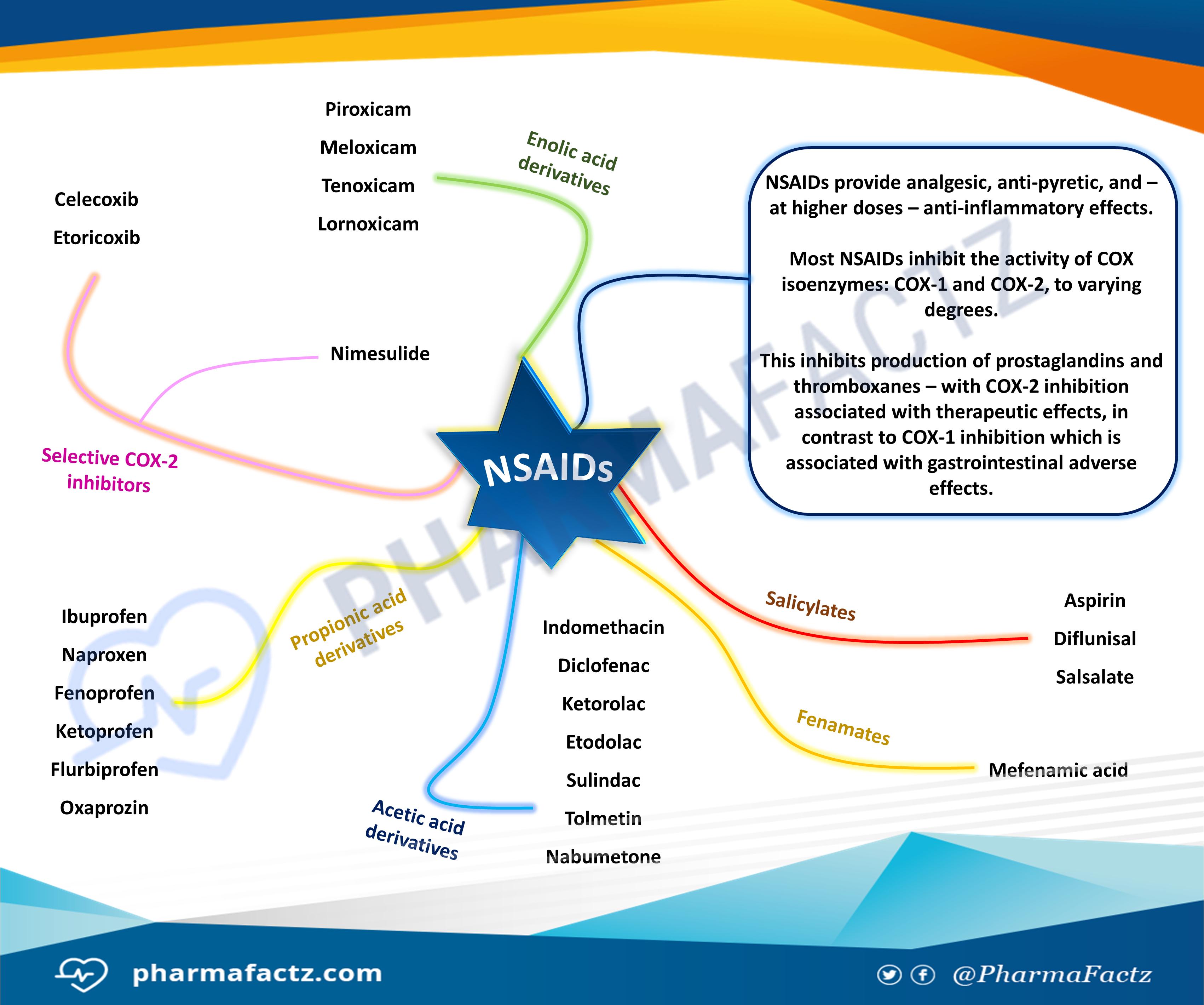 NSAIDs Mindmap
