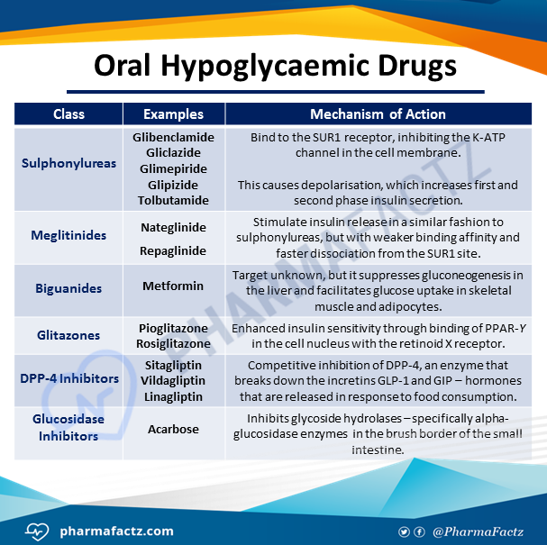 Oral Hypoglycaemic Drugs