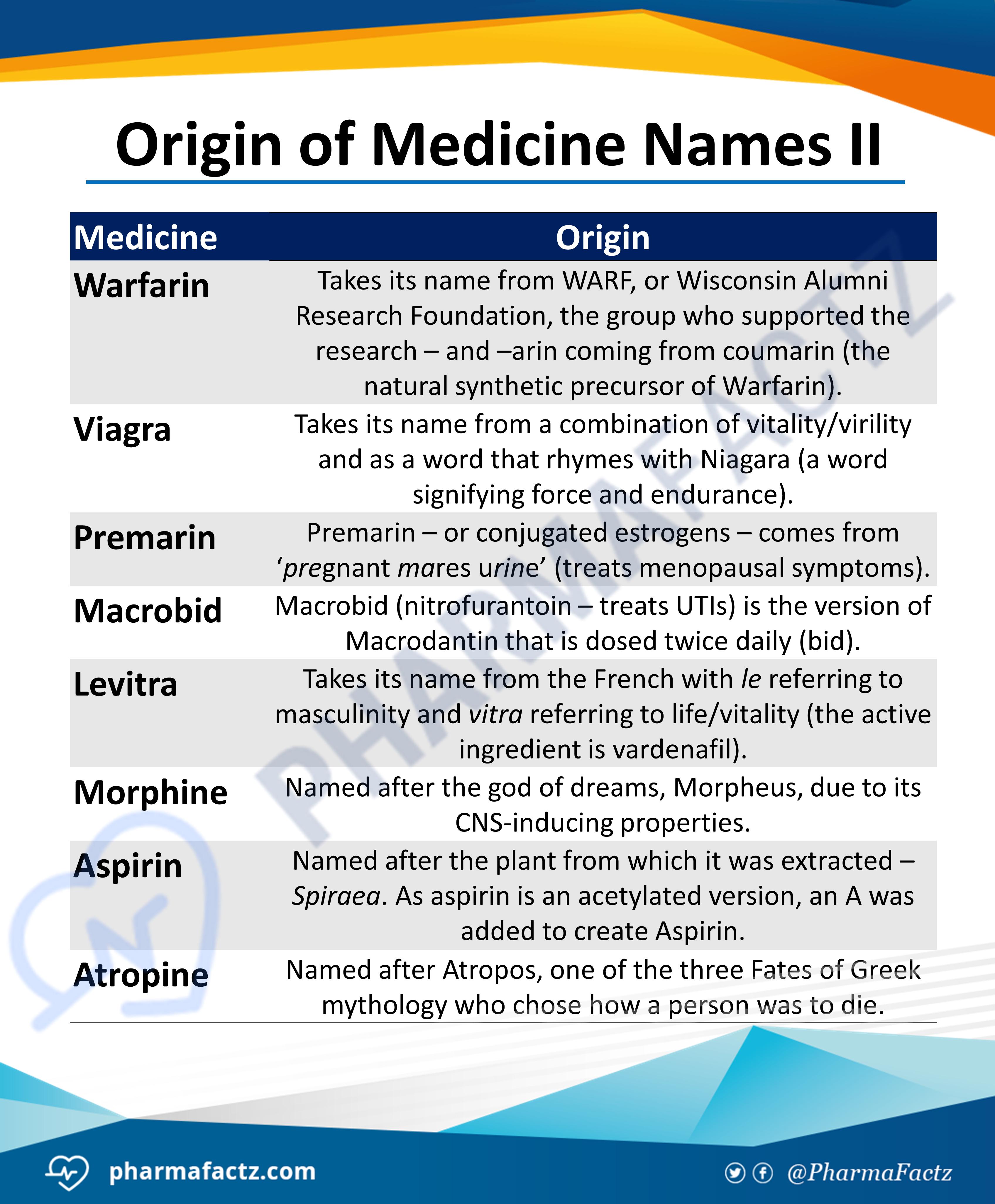 Origin of Medicine Names II