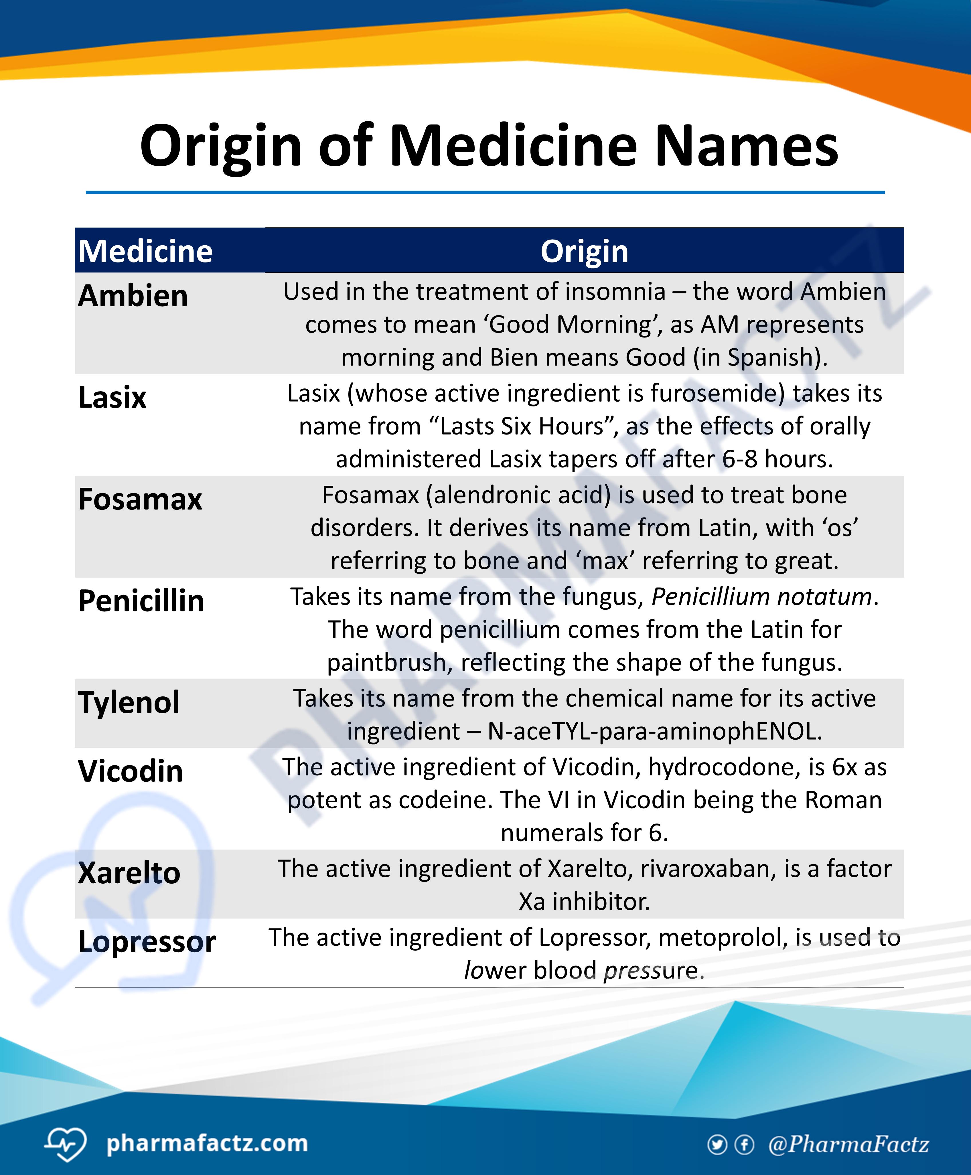 Origin of Medicine Names