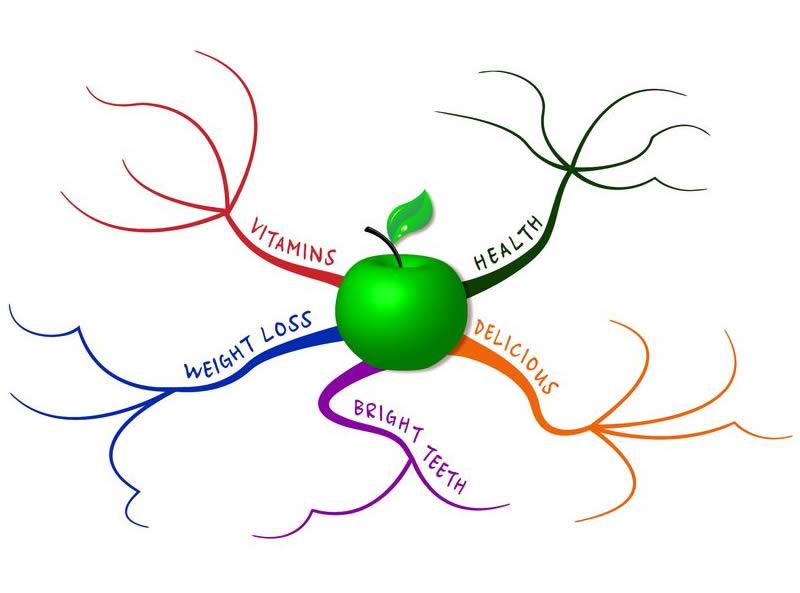 Pharmacology Mindmaps