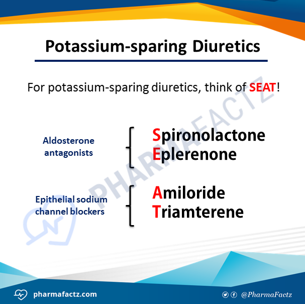 Potassium-sparing Diuretics
