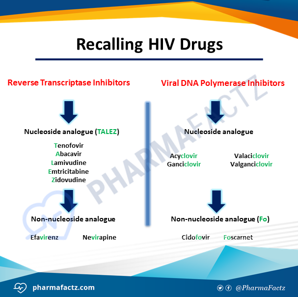 Recalling HIV Drugs
