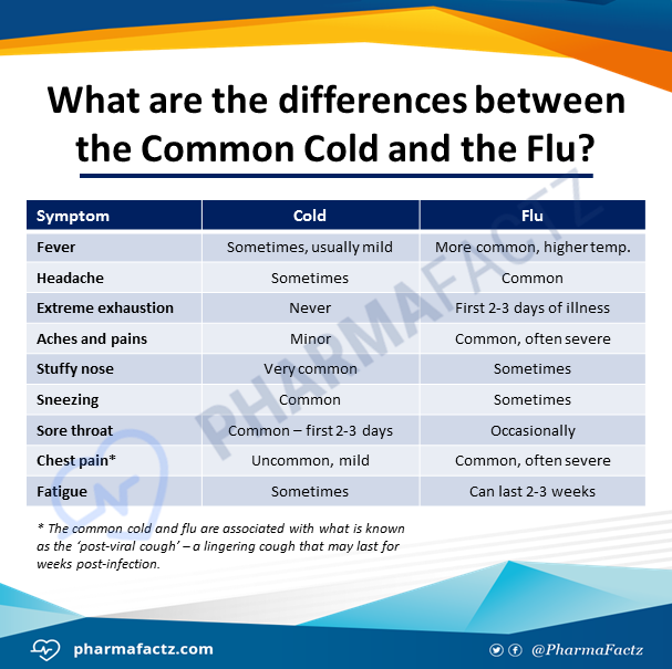 What are the differences between the Common Cold the Flu?