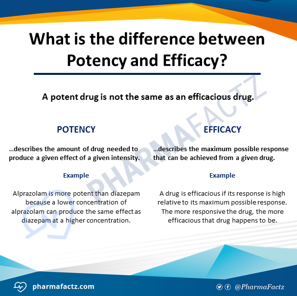 What Is The Difference Between A Part And Apart: Pharmacy Basics