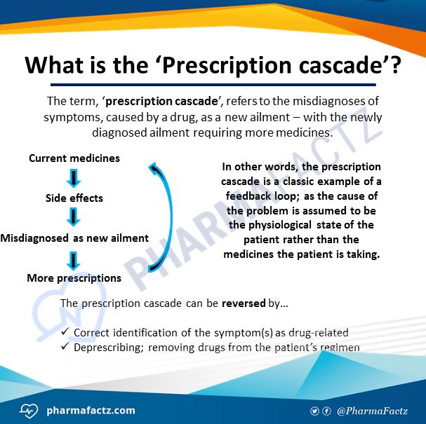 What is the 'Prescription cascade'?