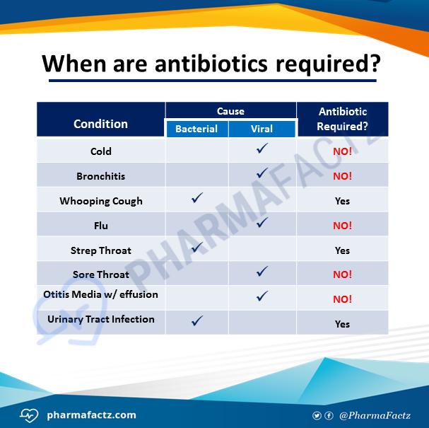 When are antibiotics required?