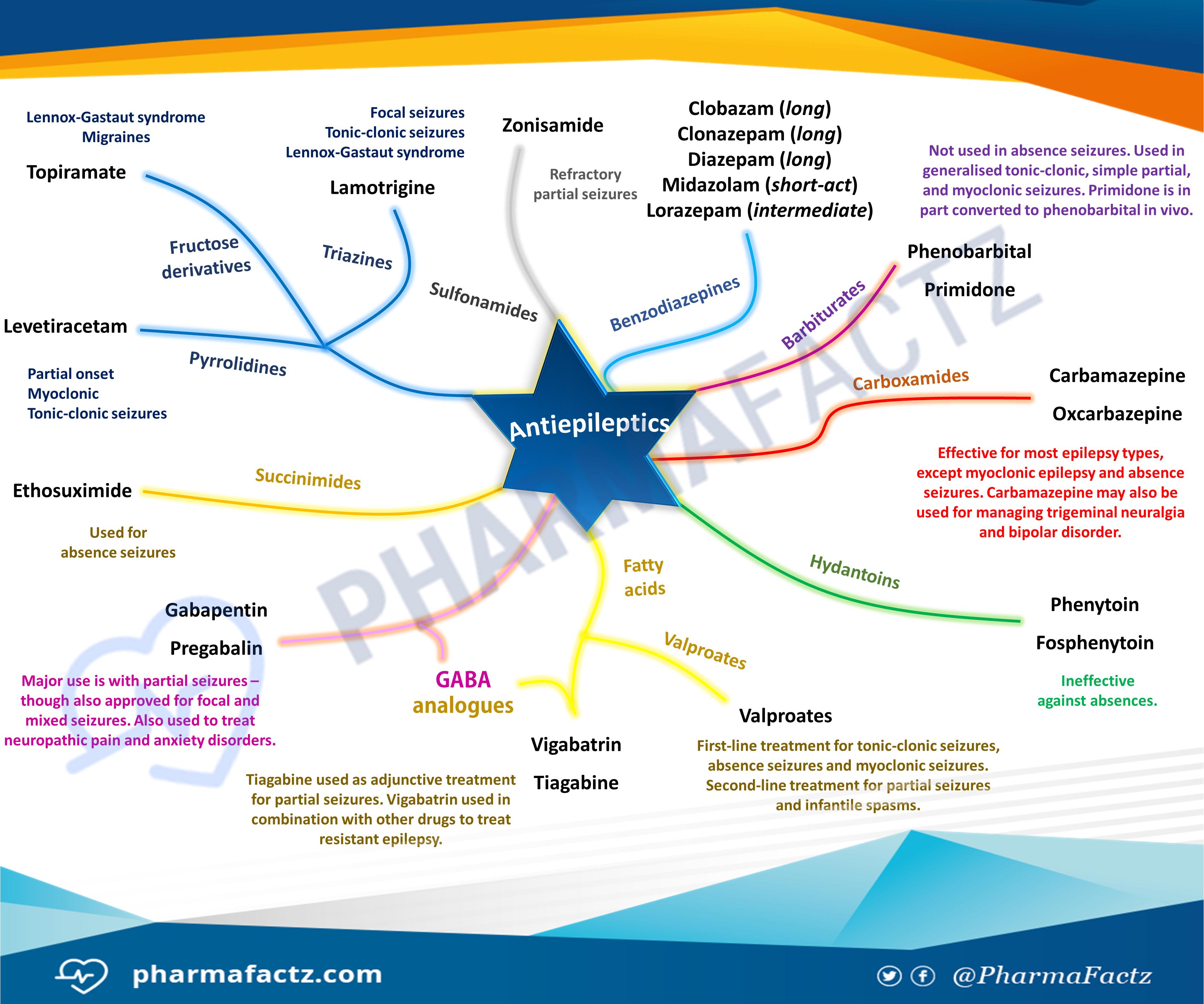Antiepileptics Mindmap