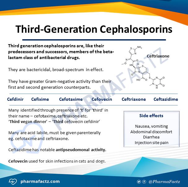 Third-Generation Cephalosporins